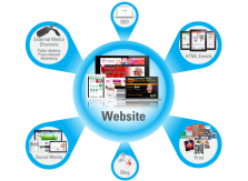 Your website – a marketing hub