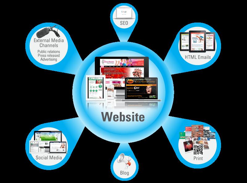 การสร้างเว็บไซต์สำหรับขายของออนไลน์