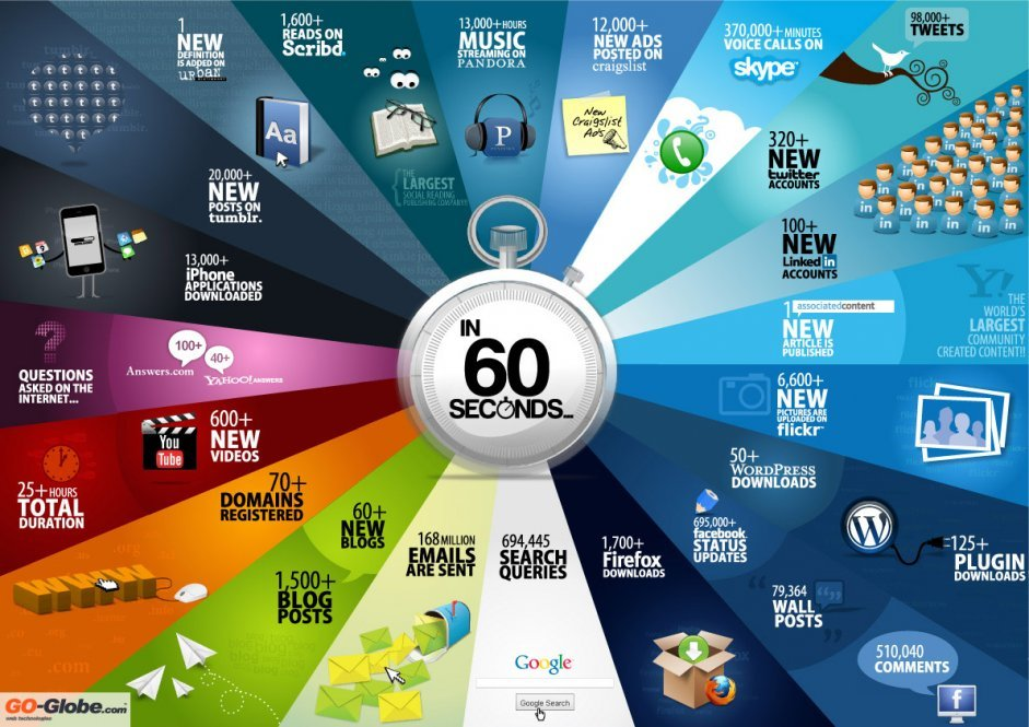 60 seconds internet 2