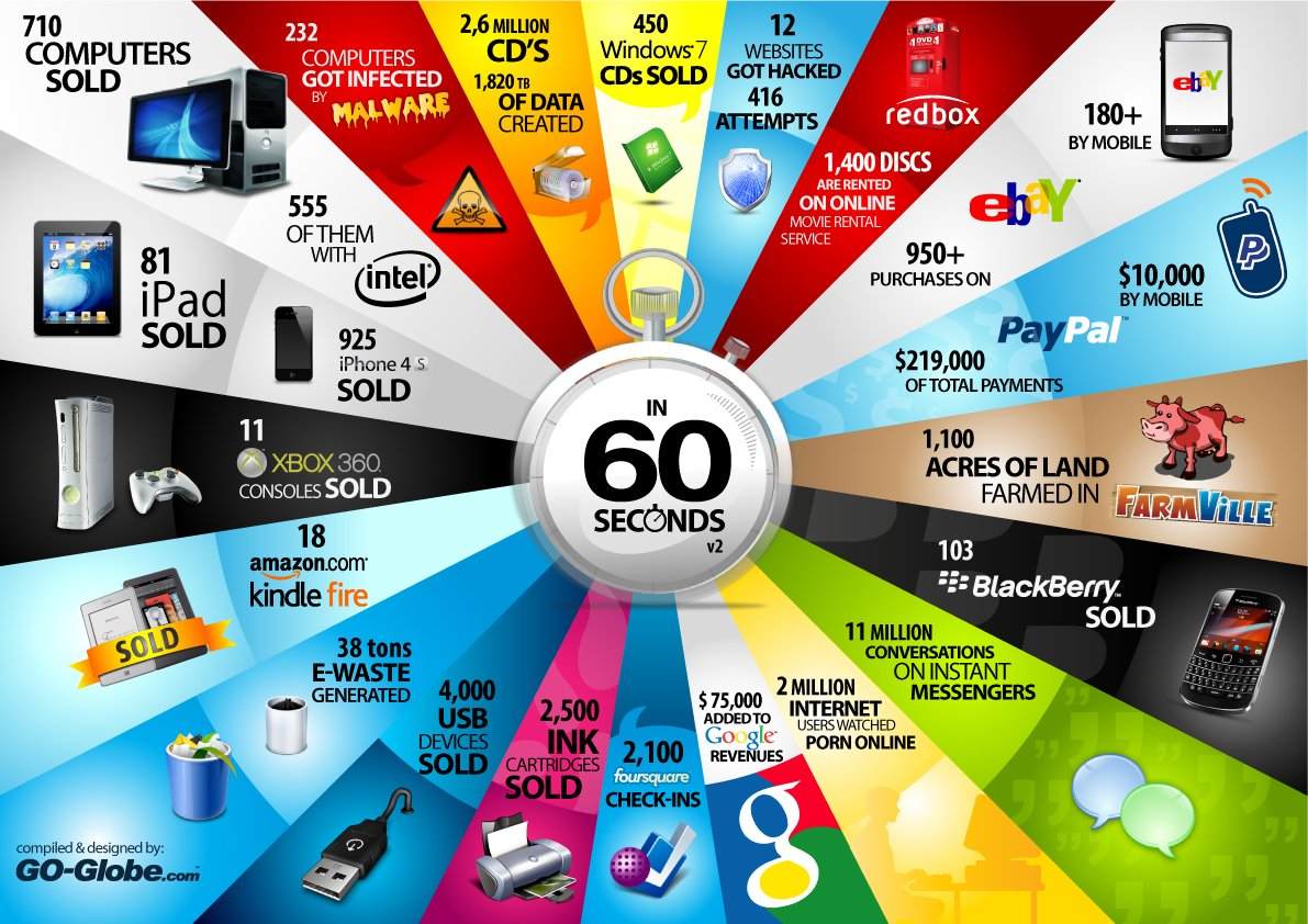 The 60 second purchases on the internet
