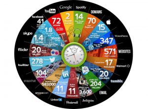 Online activity across the world wide web in 60 seconds