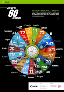 Online in 60 seconds infographic