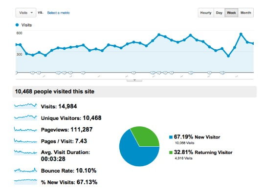 Web maintenance google analytics