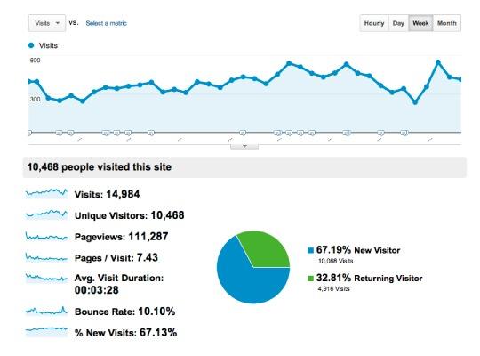 Web maintenance google analytics