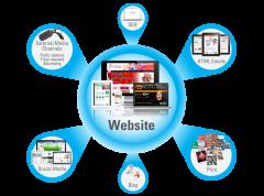 Your website – a marketing hub